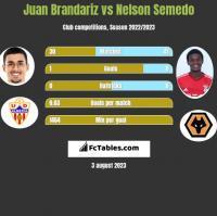 Juan Brandariz vs Nelson Semedo h2h player stats