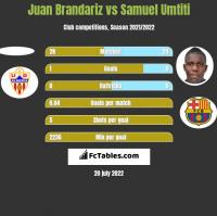 Juan Brandariz vs Samuel Umtiti h2h player stats