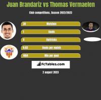 Juan Brandariz vs Thomas Vermaelen h2h player stats