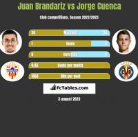 Juan Brandariz vs Jorge Cuenca h2h player stats