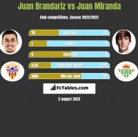 Juan Brandariz vs Juan Miranda h2h player stats