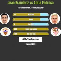 Juan Brandariz vs Adria Pedrosa h2h player stats