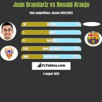 Juan Brandariz vs Ronald Araujo h2h player stats