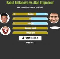 Raoul Bellanova vs Alan Empereur h2h player stats