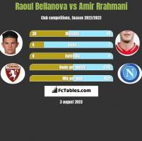 Raoul Bellanova vs Amir Rrahmani h2h player stats