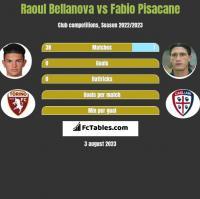 Raoul Bellanova vs Fabio Pisacane h2h player stats