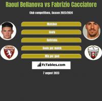 Raoul Bellanova vs Fabrizio Cacciatore h2h player stats