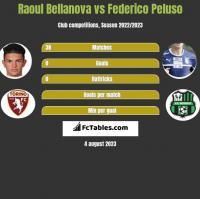 Raoul Bellanova vs Federico Peluso h2h player stats