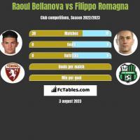 Raoul Bellanova vs Filippo Romagna h2h player stats