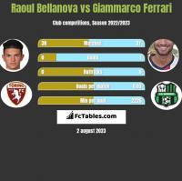 Raoul Bellanova vs Giammarco Ferrari h2h player stats