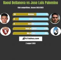 Raoul Bellanova vs Jose Luis Palomino h2h player stats