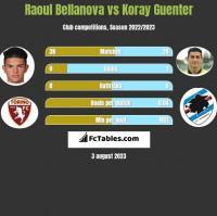 Raoul Bellanova vs Koray Guenter h2h player stats