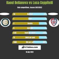 Raoul Bellanova vs Luca Ceppitelli h2h player stats