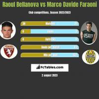 Raoul Bellanova vs Marco Davide Faraoni h2h player stats