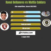 Raoul Bellanova vs Mattia Caldara h2h player stats
