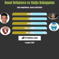 Raoul Bellanova vs Radja Nainggolan h2h player stats