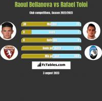 Raoul Bellanova vs Rafael Toloi h2h player stats