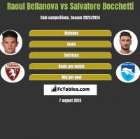 Raoul Bellanova vs Salvatore Bocchetti h2h player stats