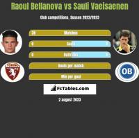 Raoul Bellanova vs Sauli Vaeisaenen h2h player stats
