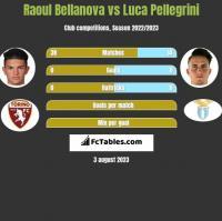 Raoul Bellanova vs Luca Pellegrini h2h player stats