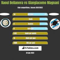 Raoul Bellanova vs Giangiacomo Magnani h2h player stats