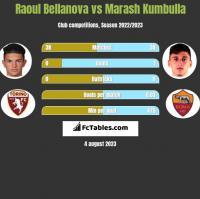 Raoul Bellanova vs Marash Kumbulla h2h player stats