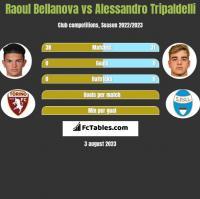 Raoul Bellanova vs Alessandro Tripaldelli h2h player stats