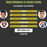 Raoul Bellanova vs Bosko Sutalo h2h player stats
