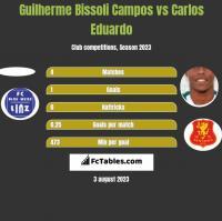 Guilherme Bissoli Campos vs Carlos Eduardo h2h player stats