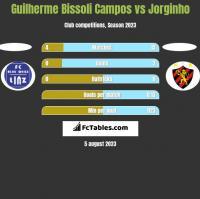 Guilherme Bissoli Campos vs Jorginho h2h player stats