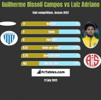 Guilherme Bissoli Campos vs Luiz Adriano h2h player stats