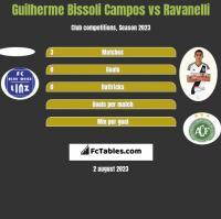 Guilherme Bissoli Campos vs Ravanelli h2h player stats