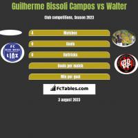 Guilherme Bissoli Campos vs Walter h2h player stats