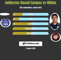 Guilherme Bissoli Campos vs Willian h2h player stats