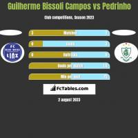 Guilherme Bissoli Campos vs Pedrinho h2h player stats