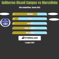 Guilherme Bissoli Campos vs Marcelinho h2h player stats