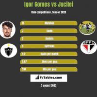 Igor Gomes vs Jucilei h2h player stats