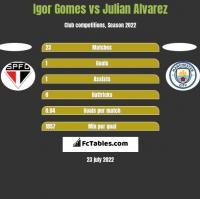 Igor Gomes vs Julian Alvarez h2h player stats