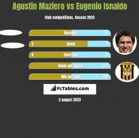 Agustin Maziero vs Eugenio Isnaldo h2h player stats