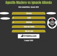 Agustin Maziero vs Ignacio Aliseda h2h player stats