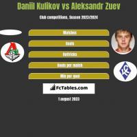Daniil Kulikov vs Aleksandr Zuev h2h player stats