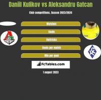 Daniil Kulikov vs Aleksandru Gatcan h2h player stats