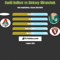 Daniil Kulikov vs Aleksey Miranchuk h2h player stats