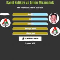 Daniil Kulikov vs Anton Miranchuk h2h player stats
