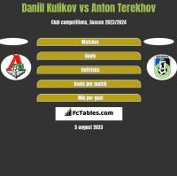 Daniil Kulikov vs Anton Terekhov h2h player stats