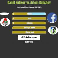 Daniil Kulikov vs Artem Kulishev h2h player stats