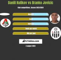 Daniil Kulikov vs Branko Jovicic h2h player stats