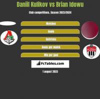 Daniil Kulikov vs Brian Idowu h2h player stats