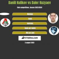 Daniil Kulikov vs Daler Kuzyaev h2h player stats