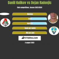 Daniil Kulikov vs Dejan Radonjic h2h player stats